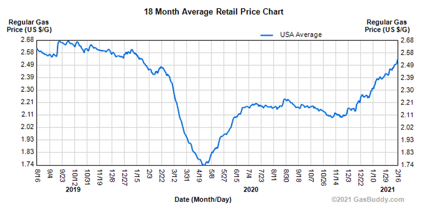 gas buddy historical gasoline prices