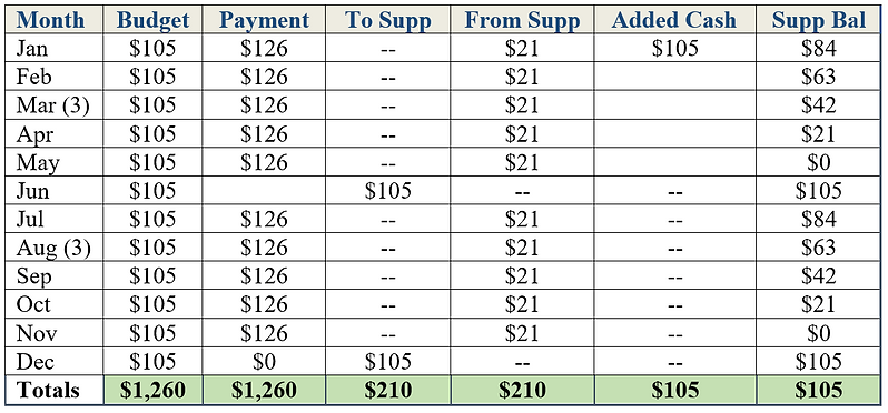 Auto insurance premium cost in the monthly budget