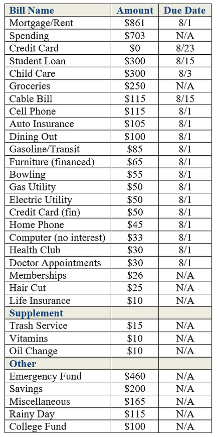 Monthly budget expenses