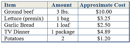 estimated cost of food in the monthly budget
