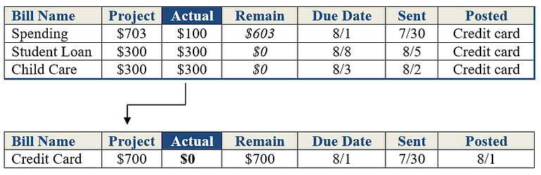 Budget tracking for credit card charges