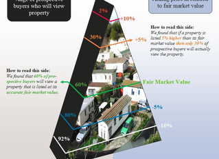 What is the Value Pyramid?