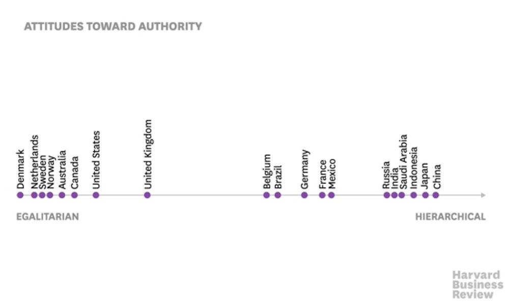 Attitudes Toward Authority line graph