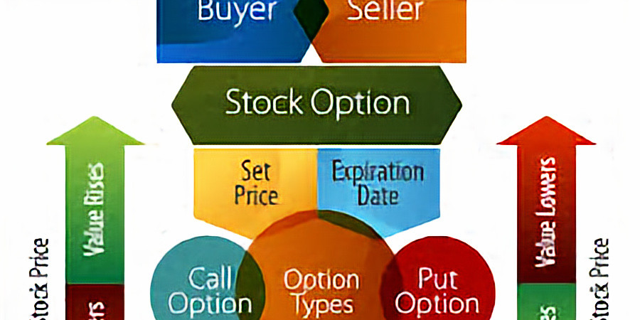 Options Trading Course Cohort 2   Session 1