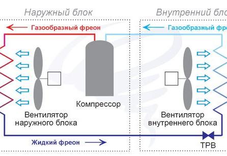 Устройство кондиционера и принцип работы