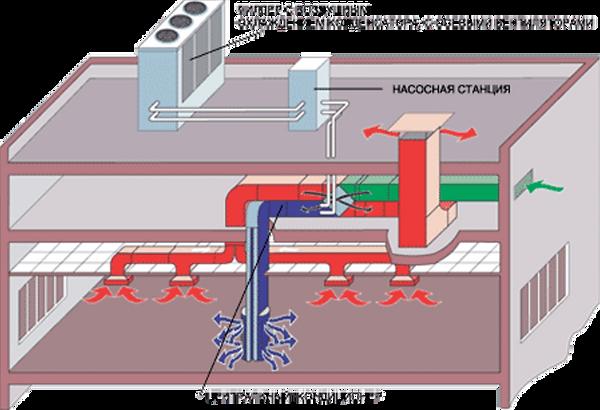 Схема вентиляции торгового центра Краснодар