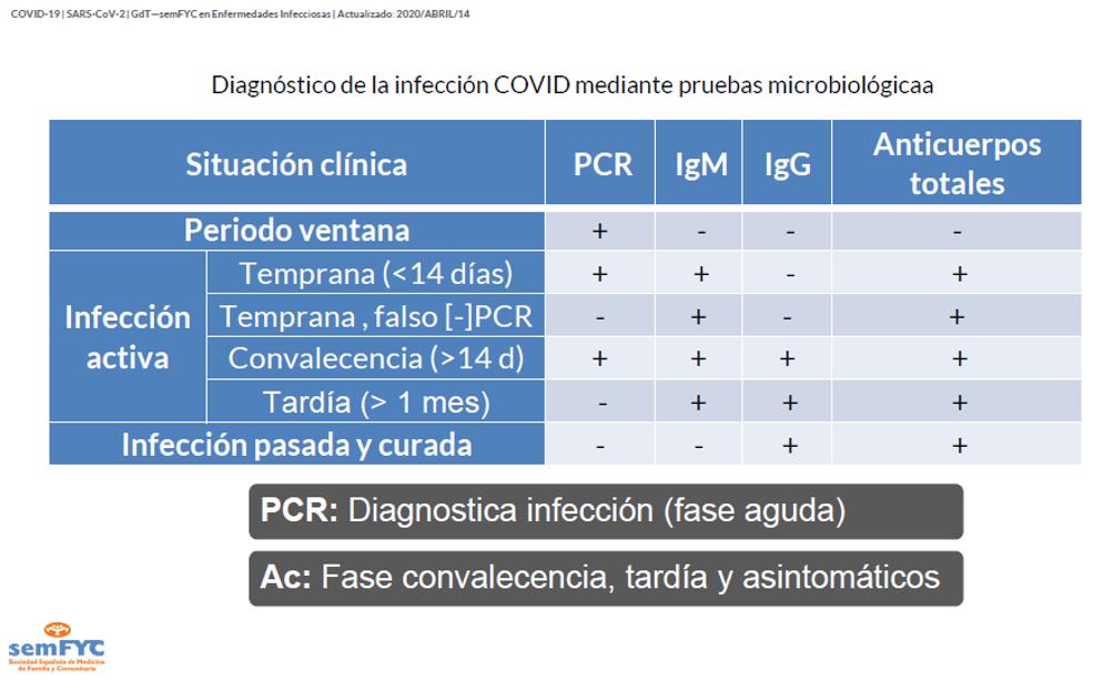 Esta tabla refleja las posibilidades de los resultados de la Serología y PCR frente al Covid-19