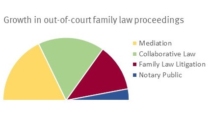 Solving family law disputes out of court - if possible