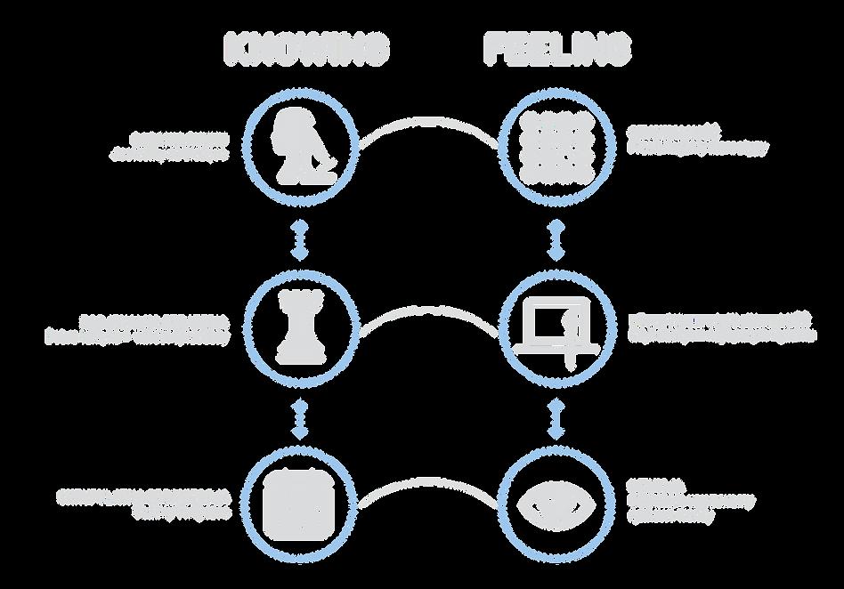 knowing feeliing_2.png