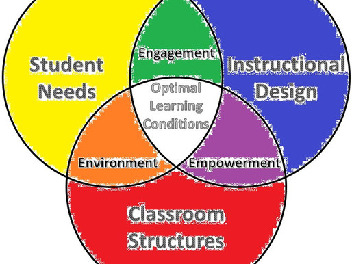 The Three Es Needed to Optimize Learning