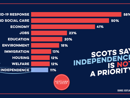 NEW POLL: Scots say independence NOT a priority