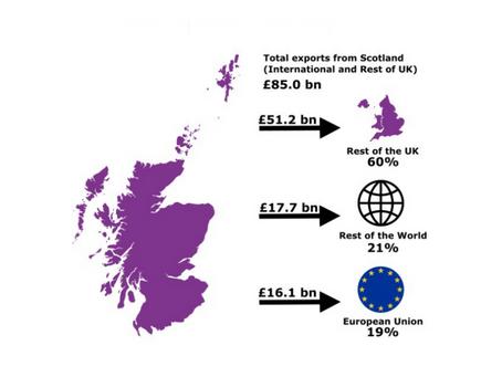 Export Statistics Scotland, a reminder.