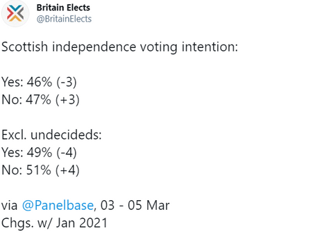 Support for remaining part of the UK is on the rise