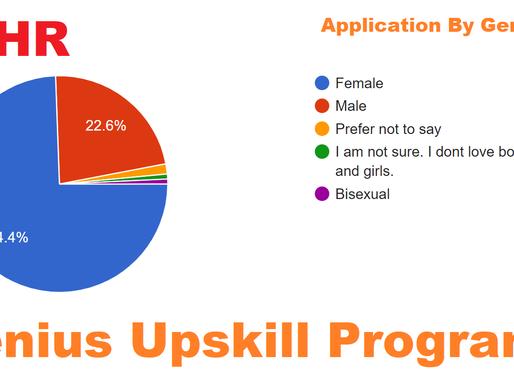 Sinh viên nữ ham học hỏi và năng động hơn, thống kê sau Genius Upskill Program