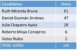 Resultados Elecciones 2019.jpg