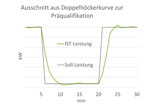 Regelenergie SRL sekundäre Regelenergie Doppelhöcker Präqualifikation