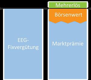 Direktvermarktung Marktprämie