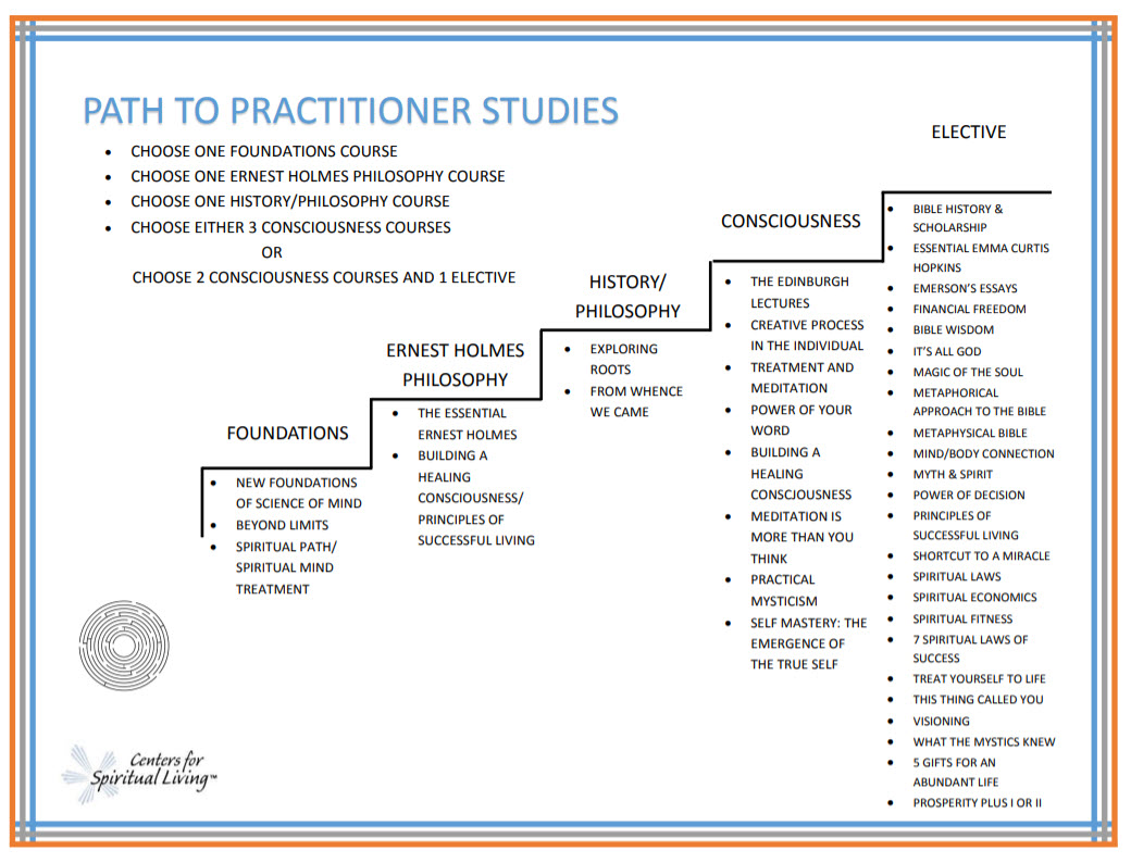 Path to Practitioner graph 2018