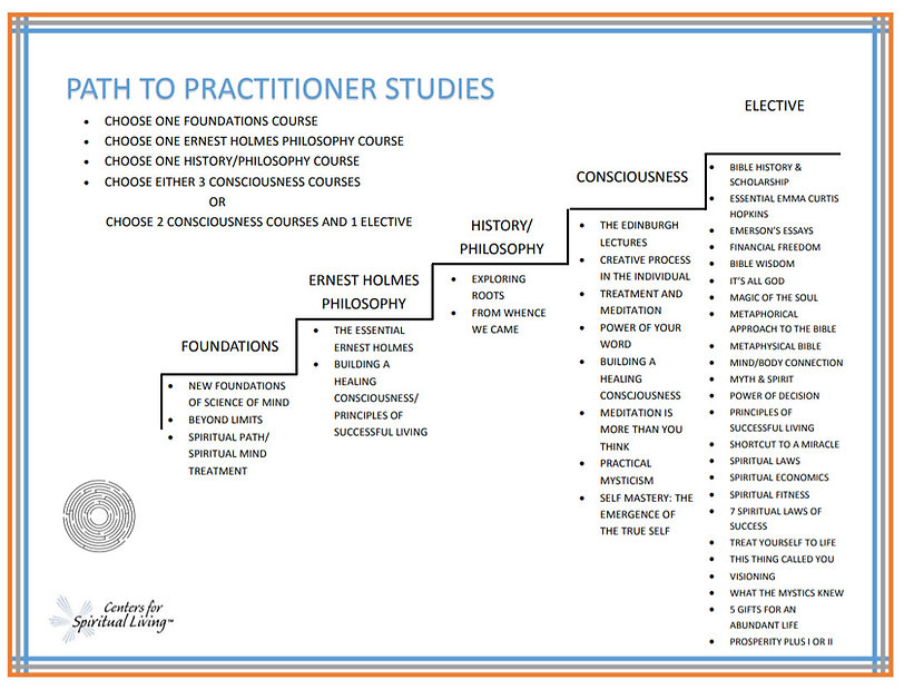 Path to Practitioner graph 2018.jpg