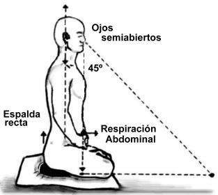 Postura zazen dibujo 2.jpg
