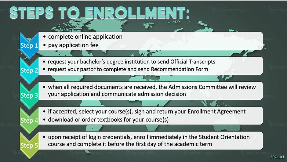Steps to Enrollment 2021.03.png