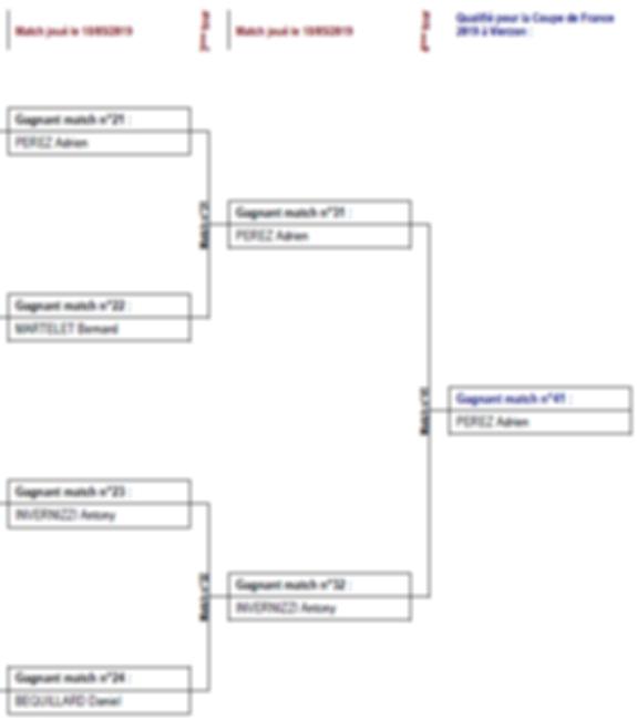 coupe 2019 tableau principal v3.png