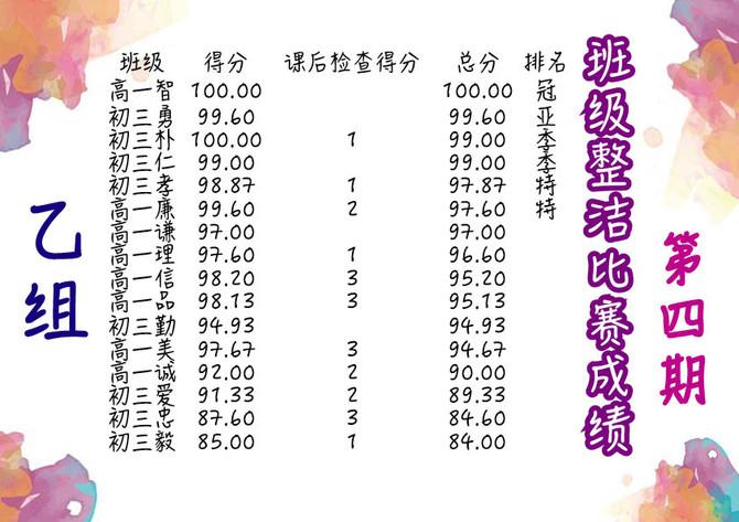 【训导处】第四期班级整洁比赛成绩
