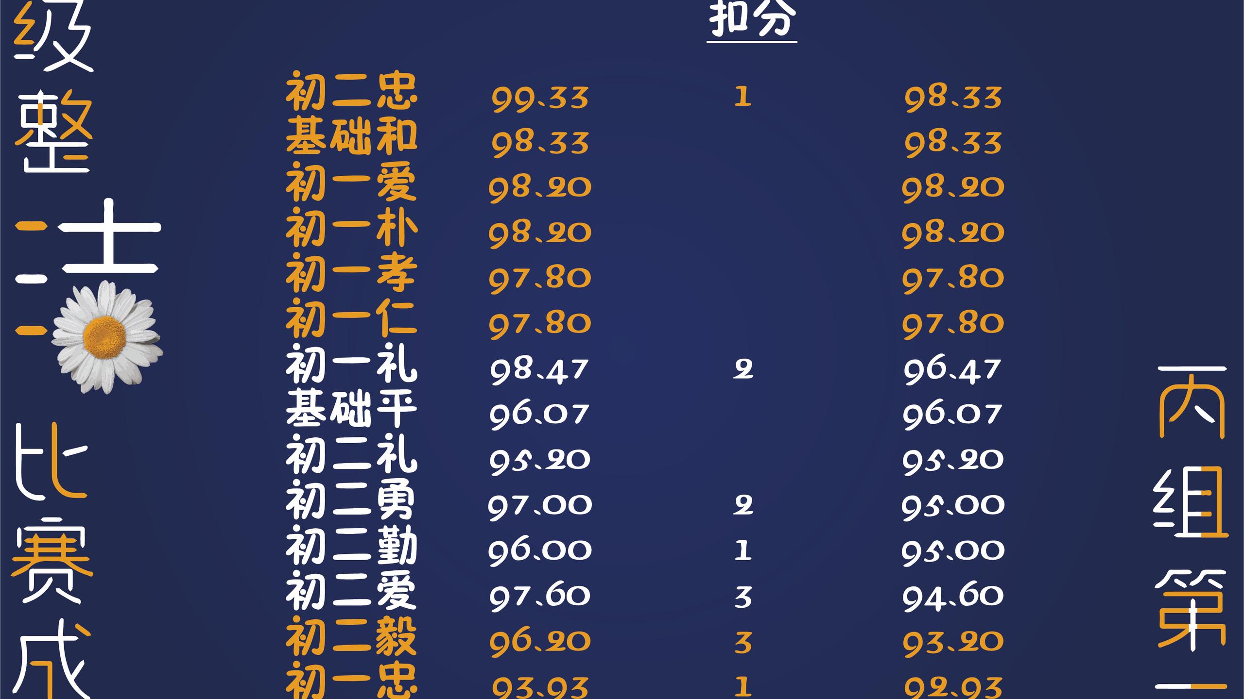 第一期班级整洁比赛成绩-04