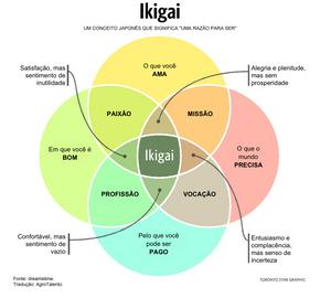 Gráfico IKIGAI