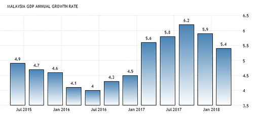 malaysia gdp.png