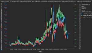Oil-Gas Price Status
