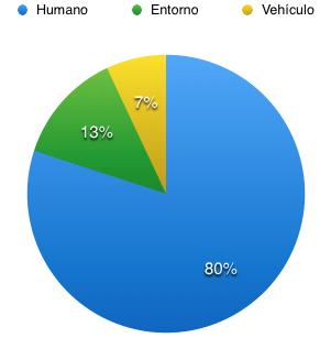 Los Factores que generan los accidentes de transito en México.