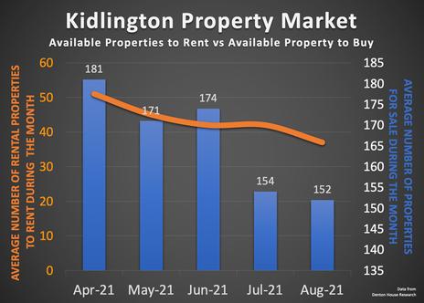 Kidlington Homes Asking Prices Down 9%