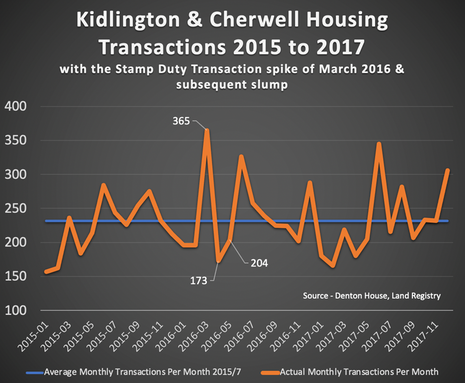 Kidlington Property Market: Is it Time to Stamp Out Stamp Duty?