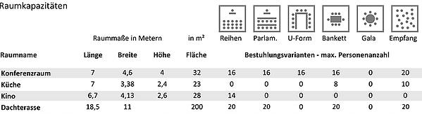 2020-08-11-aloft-raumkapazitaeten.png