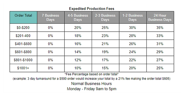Expedited Options Chart.PNG
