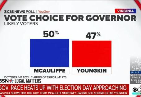 Trafalgar Poll Shows Tied Gubernatorial Race, Fox Poll Shows Widening McAuliffe Lead