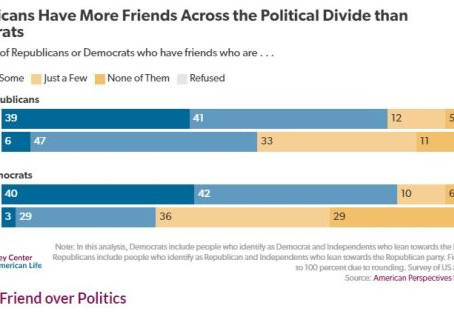 You Can't Be Friends with Conservatives?