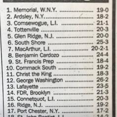 NY Daily News Golden 20 rankings.