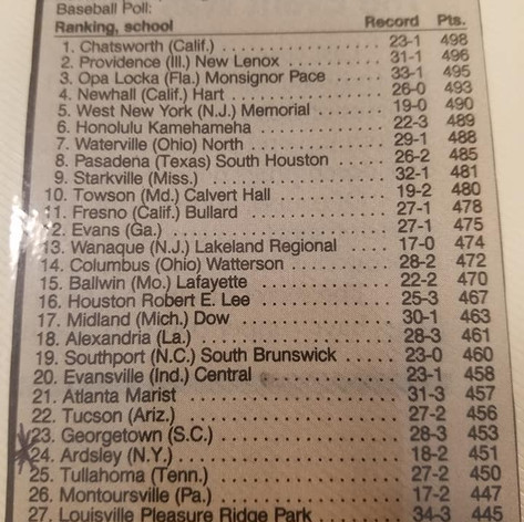 The USA Today National High School Rankings