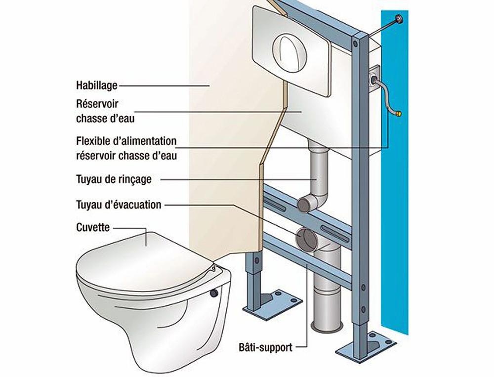 Le montage d'un WC Suspendu à Nîmes
