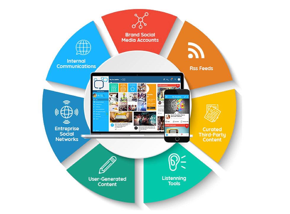 Socia Selling platform functionalities