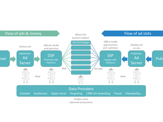 What is programmatic advertising? Definition and application in B2B marketing