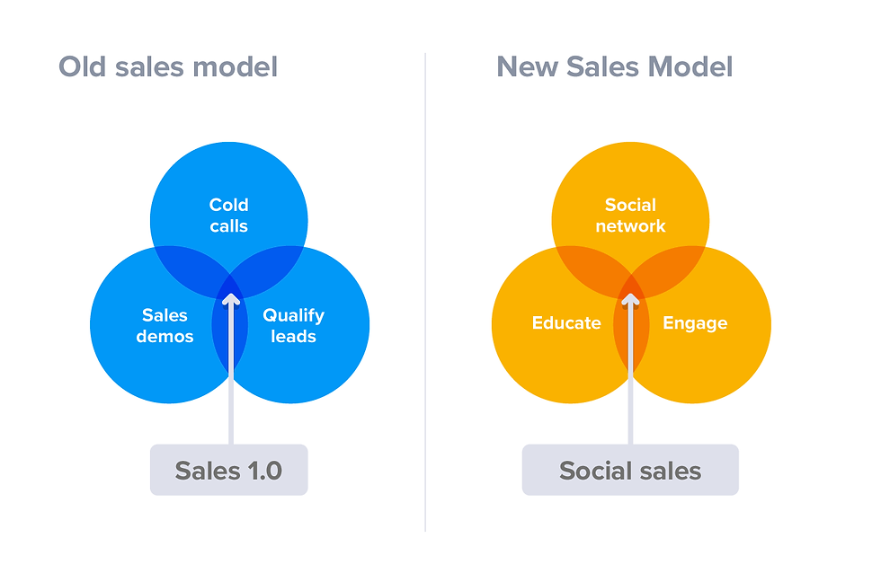 New vs Old Sales Model