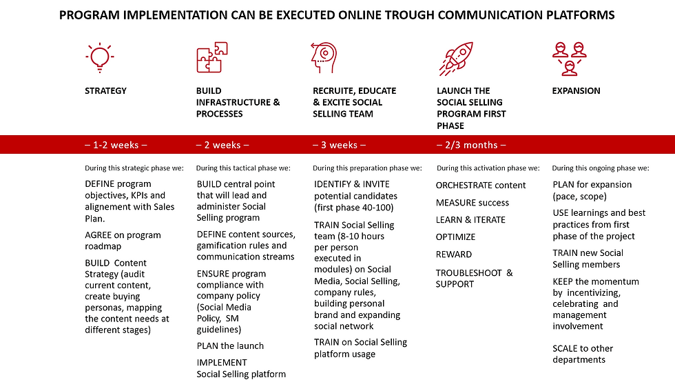 Social Selling implementaion plan