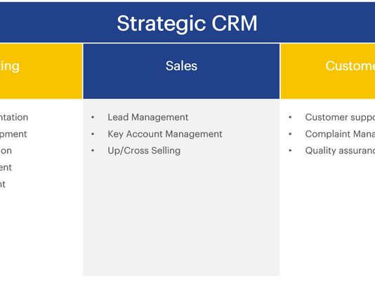What is CRM? Definition, strategies in B2B marketing