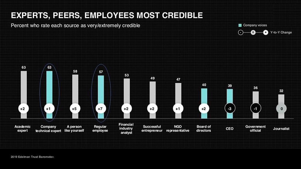 Vaši zaposleni imajo najvec zaupanja.