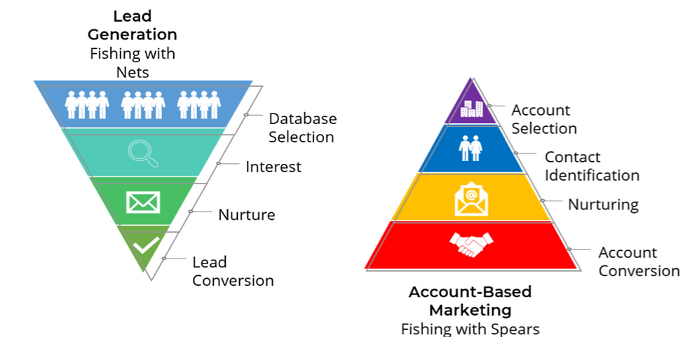 Account Based Marketing Fishing with Spears