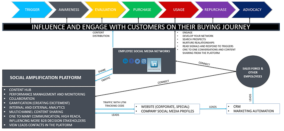 Social Selling influence on Buying Journey