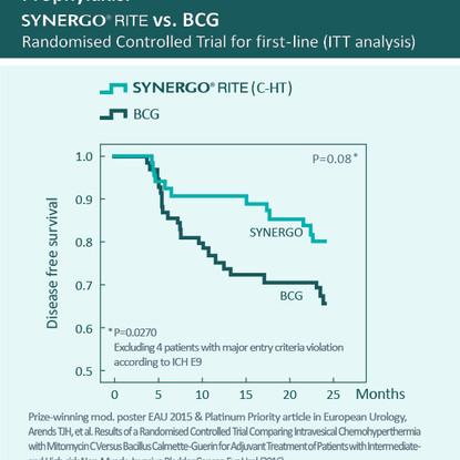 Synergo vs. BCG
